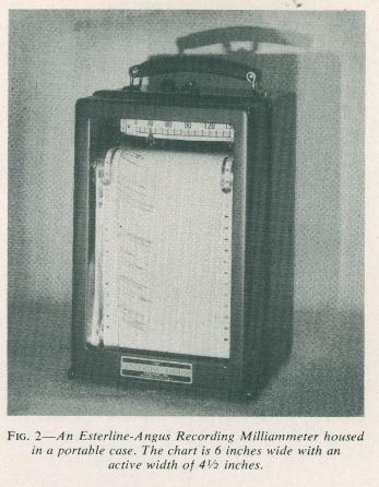 Esterline-Angus Recording Milliammeter